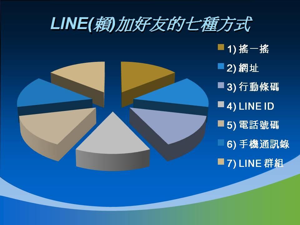 LINE行銷 加好友的7方式